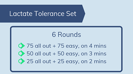 lactate tolerance swim set