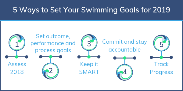 Set-Swimming-Goals
