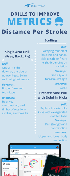 Drills to Improve Metrics: DPS infographic