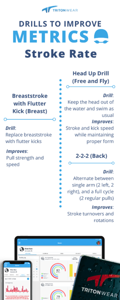 Drills to Improve Metrics: Stroke Rate infographic