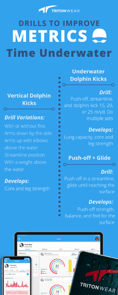 Drills to Improve Metrics: Time UW infographic