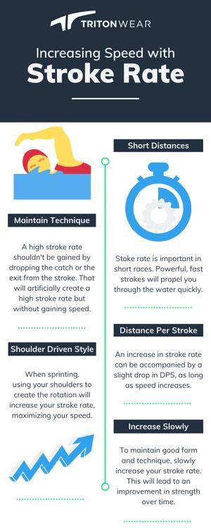 Stroke-rate