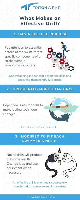 What Makes an Effective Drill infographic